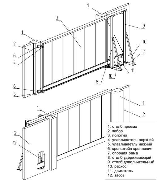 схема конструкции откатных ворот